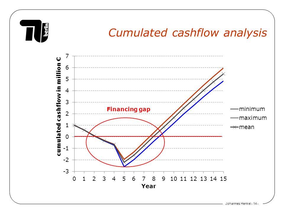 Johannes Henkel - 14 - Cumulated cashflow analysis Financing gap