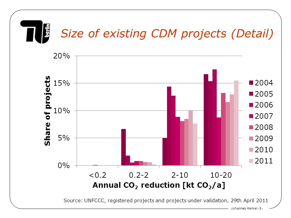 Johannes Henkel Size of existing CDM projects (Detail) Source: UNFCCC, registered projects and projects under validation, 29th April 2011