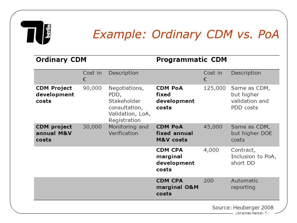 Johannes Henkel - 7 - Example: Ordinary CDM vs. PoA Ordinary CDMProgrammatic CDM Cost in DescriptionCost in Description CDM Project development costs