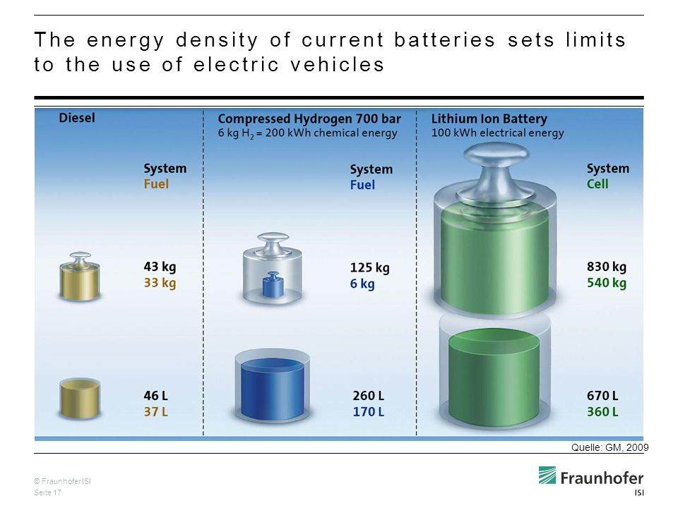 © Fraunhofer ISI Seite 17 The energy density of current batteries sets limits to the use of electric vehicles Quelle: GM, 2009