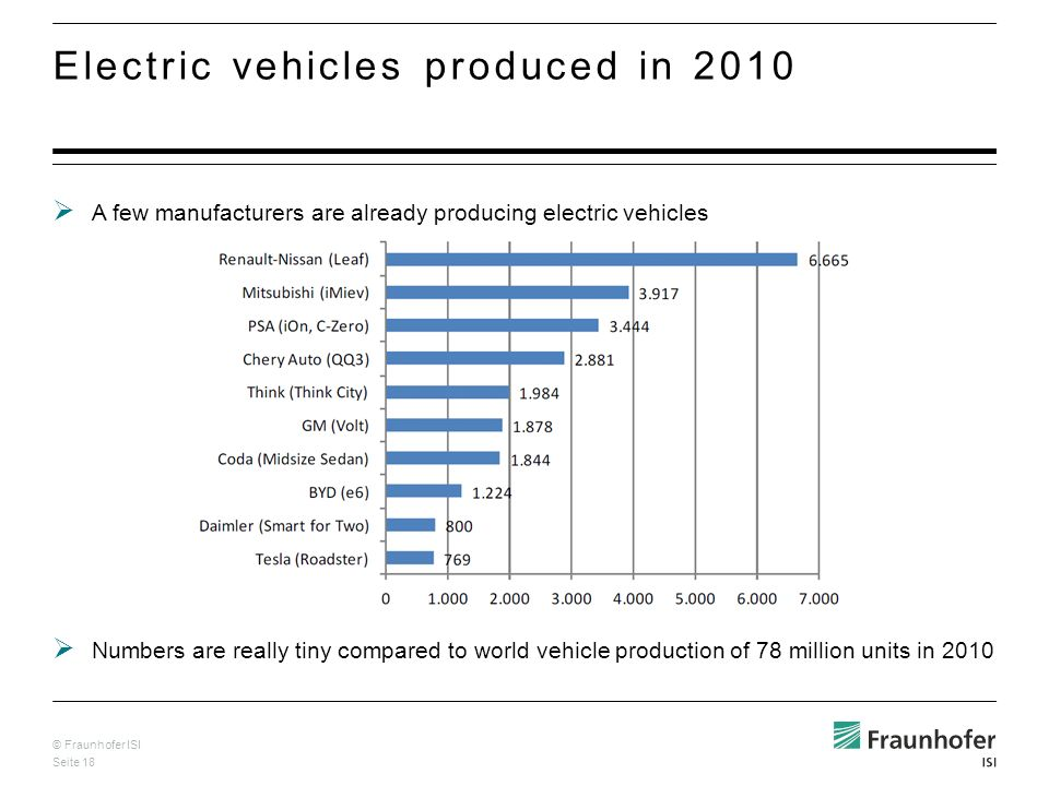© Fraunhofer ISI Seite 18 A few manufacturers are already producing electric vehicles Electric vehicles produced in 2010 Numbers are really tiny compa