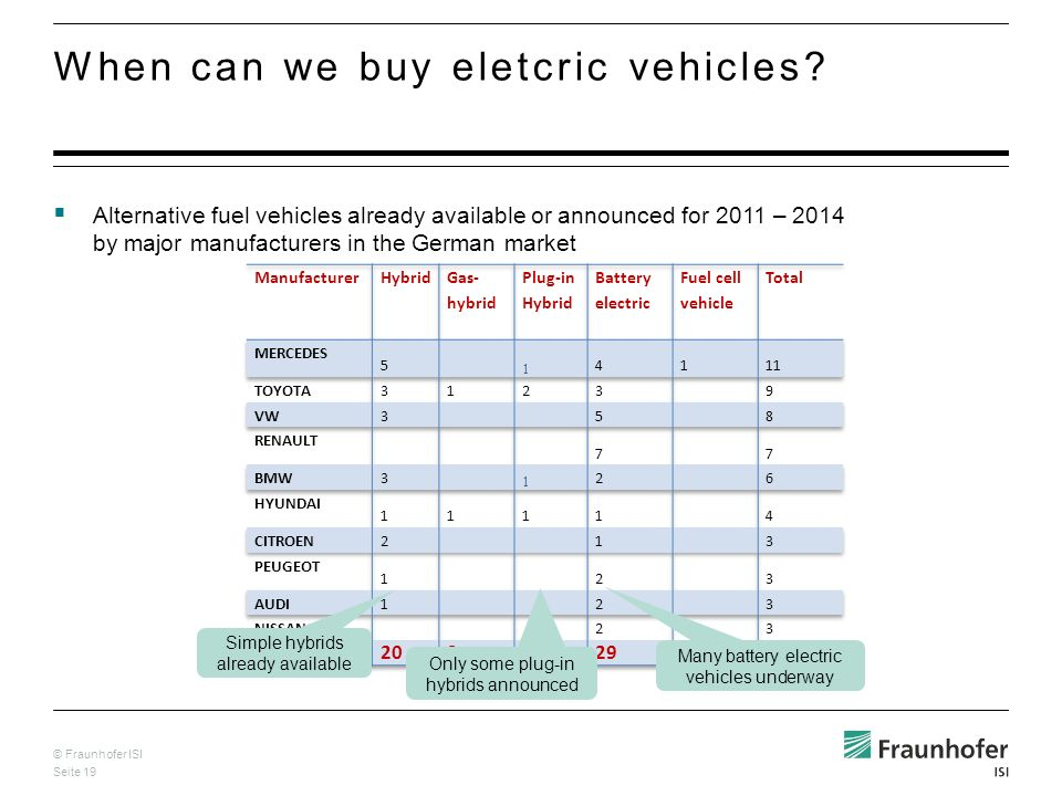 © Fraunhofer ISI Seite 19 Alternative fuel vehicles already available or announced for 2011 – 2014 by major manufacturers in the German market When can we buy eletcric vehicles.