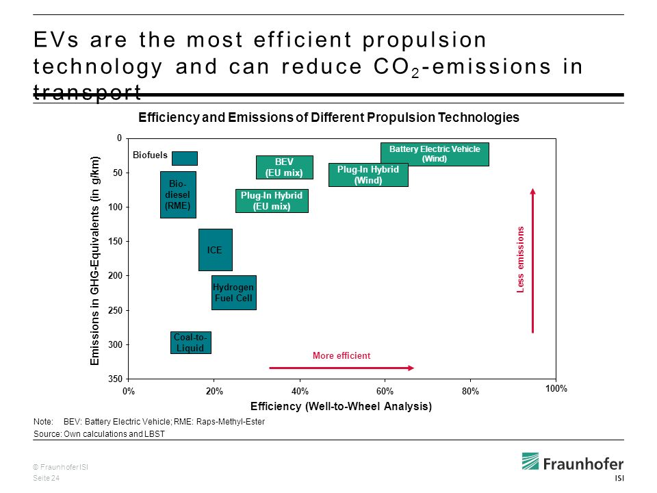 © Fraunhofer ISI Seite 24 EVs are the most efficient propulsion technology and can reduce CO 2 -emissions in transport Note:BEV: Battery Electric Vehicle; RME: Raps-Methyl-Ester Source:Own calculations and LBST Efficiency and Emissions of Different Propulsion Technologies Emissions in GHG-Equivalents (in g/km) Efficiency (Well-to-Wheel Analysis) 0%20%40%60%80% 100% 0 50 100 250 300 350 150 200 Coal-to- Liquid ICE Hydrogen Fuel Cell Bio- diesel (RME) Biofuels Less emissions More efficient Battery Electric Vehicle (Wind) Plug-In Hybrid (EU mix) BEV (EU mix) Plug-In Hybrid (Wind)