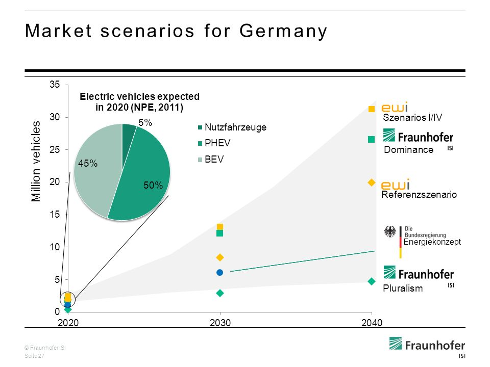 © Fraunhofer ISI Seite 27 Pluralism Szenarios I/IV Referenzszenario Energiekonzept Dominance Market scenarios for Germany