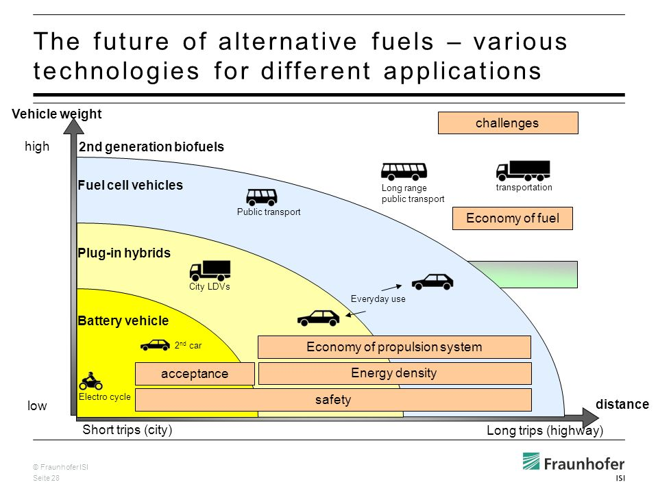 © Fraunhofer ISI Seite 28 The future of alternative fuels – various technologies for different applications high distance Vehicle weight low Short trips (city) Long trips (highway) City LDVs Electro cycle 2 nd car Long range public transport Public transport transportation Everyday use acceptance Battery vehicle Plug-in hybrids Fuel cell vehicles 2nd generation biofuels safety Energy density Economy of fuel challenges Economy of propulsion system