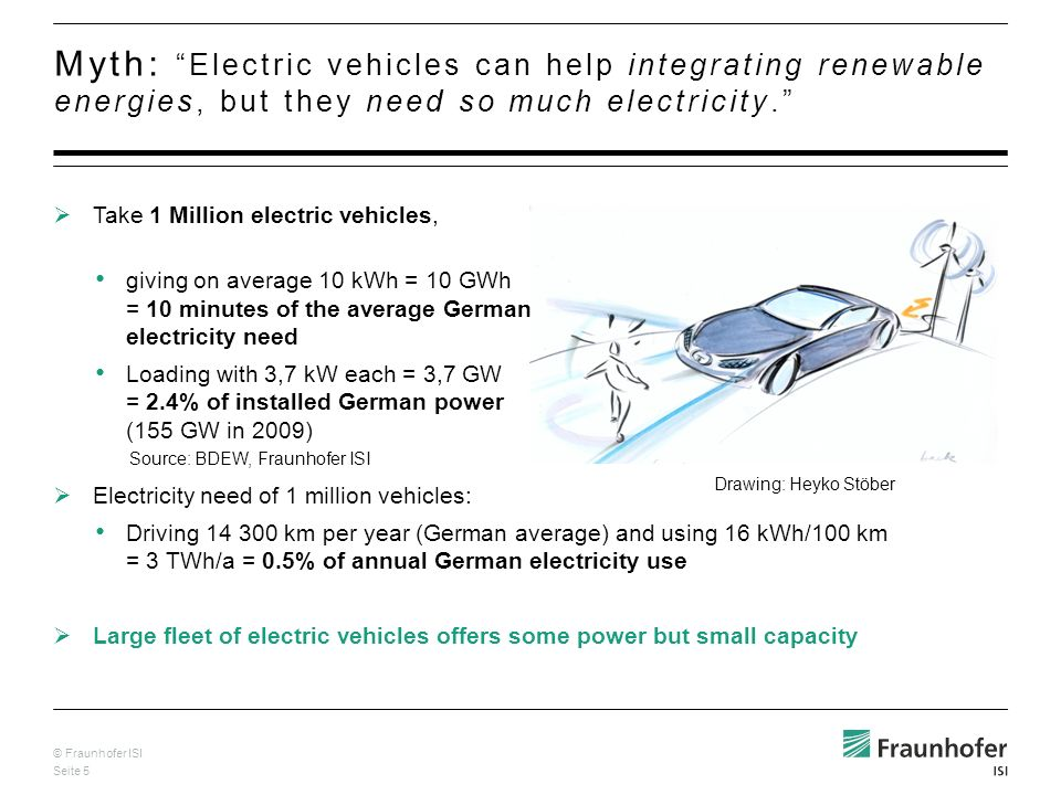 © Fraunhofer ISI Seite 5 Take 1 Million electric vehicles, giving on average 10 kWh = 10 GWh = 10 minutes of the average German electricity need Loading with 3,7 kW each = 3,7 GW = 2.4% of installed German power (155 GW in 2009) Electricity need of 1 million vehicles: Driving 14 300 km per year (German average) and using 16 kWh/100 km = 3 TWh/a = 0.5% of annual German electricity use Large fleet of electric vehicles offers some power but small capacity Myth: Electric vehicles can help integrating renewable energies, but they need so much electricity.