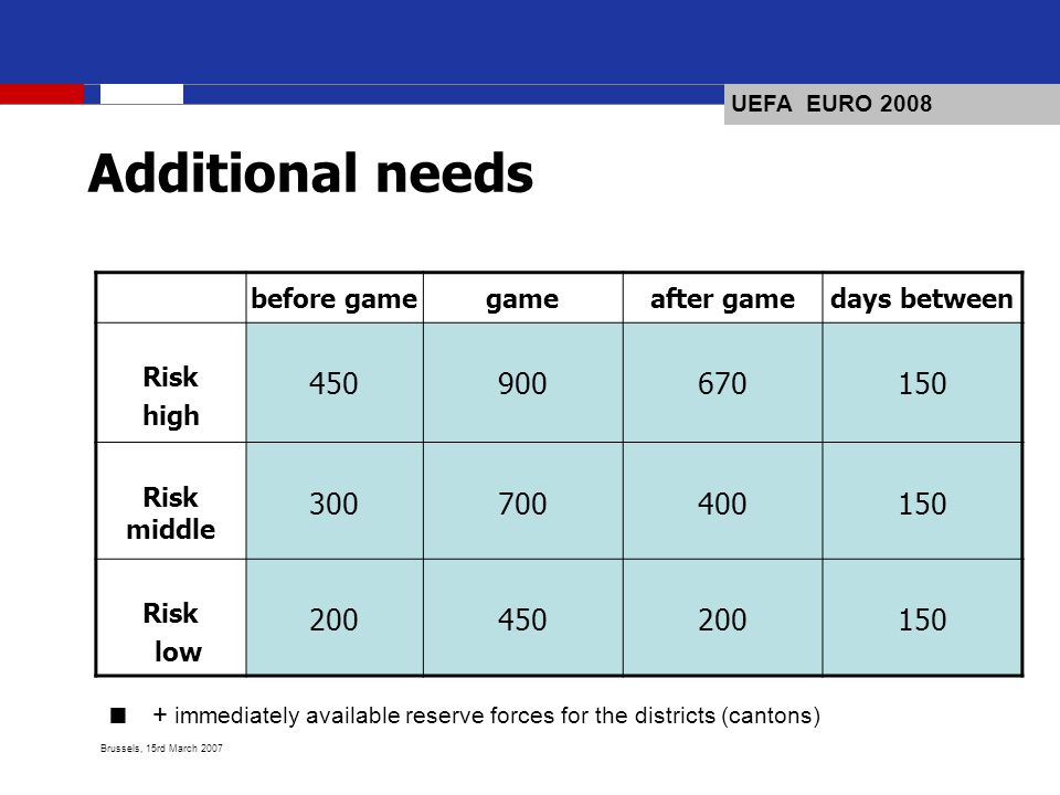 UEFA EURO 2008 Brussels, 15rd March 2007 Additional needs before gamegameafter gamedays between Risk high 450900670150 Risk middle 300700400150 Risk low 200450200150 + immediately available reserve forces for the districts (cantons)