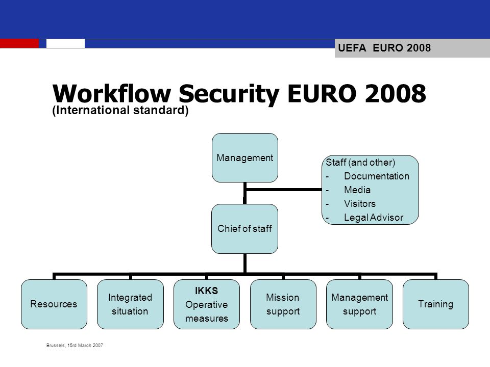 UEFA EURO 2008 Brussels, 15rd March 2007 Management Resources Integrated situation IKKS Operative measures Mission support Management support TrainingChief of staff Staff (and other) Documentation Media Visitors Legal Advisor Workflow Security EURO 2008 (International standard)