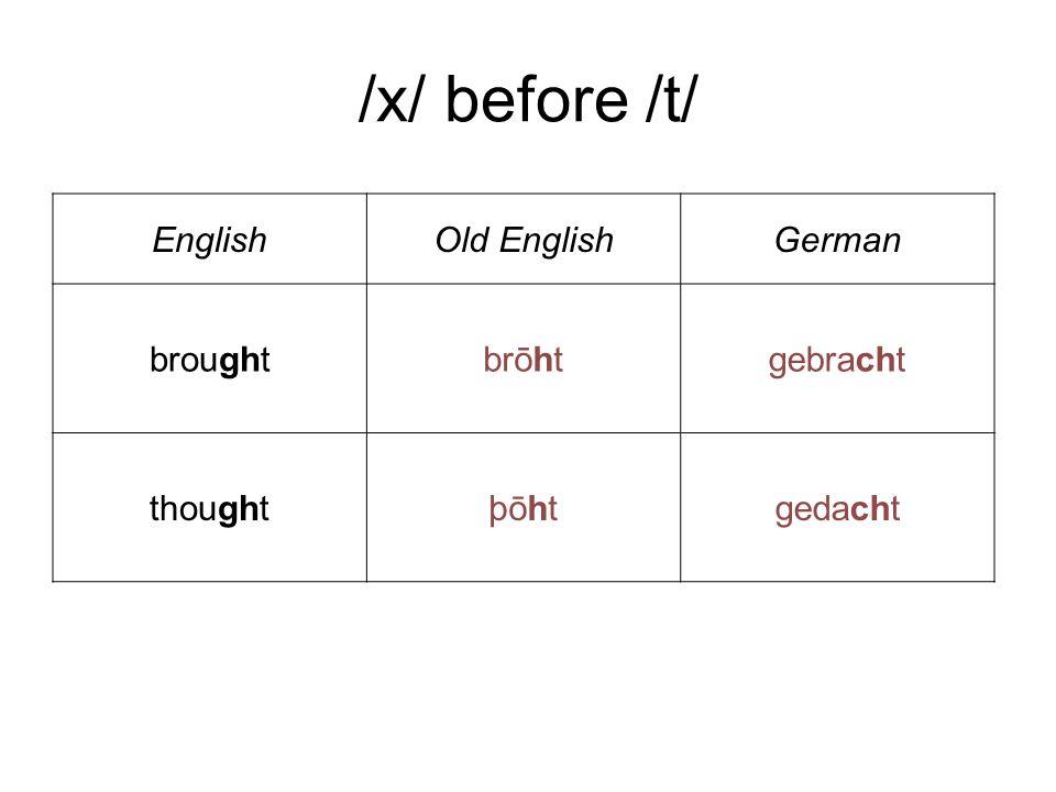 /x/ before /t/ EnglishOld EnglishGerman broughtbrōhtgebracht thoughtþōhtgedacht