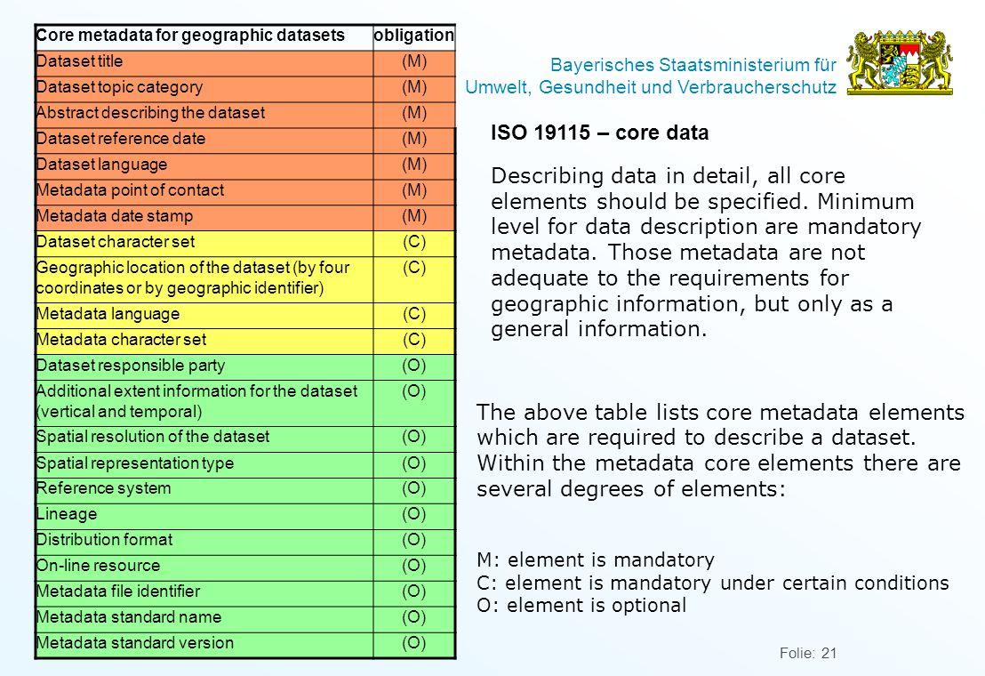 Bayerisches Staatsministerium für Umwelt, Gesundheit und Verbraucherschutz Folie: 21 ISO 19115 – core data Describing data in detail, all core elements should be specified.