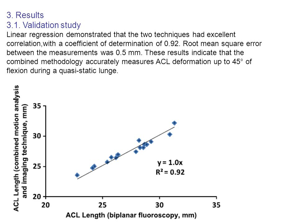 3. Results 3.1. Validation study Linear regression demonstrated that the two techniques had excellent correlation,with a coefficient of determination