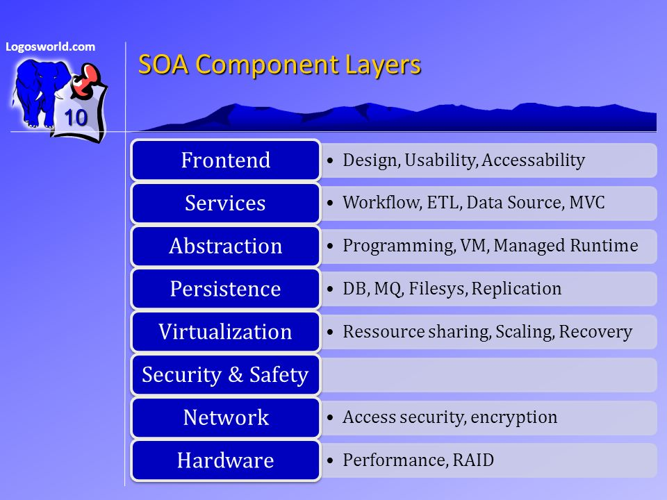 Logosworld.com SOA Component Layers Design, Usability, Accessability Frontend Workflow, ETL, Data Source, MVC Services Programming, VM, Managed Runtime Abstraction DB, MQ, Filesys, Replication Persistence Ressource sharing, Scaling, Recovery VirtualizationSecurity & Safety Access security, encryption Network Performance, RAID Hardware 10