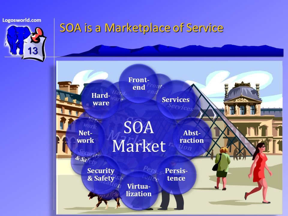 Logosworld.com SOA is a Marketplace of Service 13