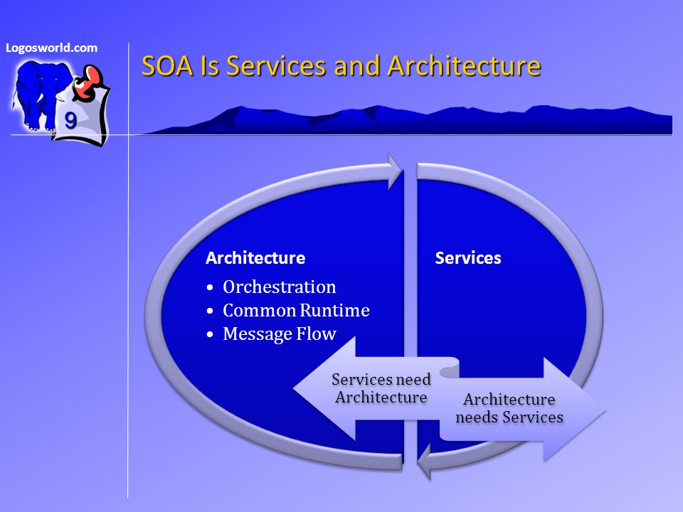 Logosworld.com SOA Is Services and Architecture ServicesArchitecture Orchestration Common Runtime Message Flow 9 Services need Architecture Architecture needs Services