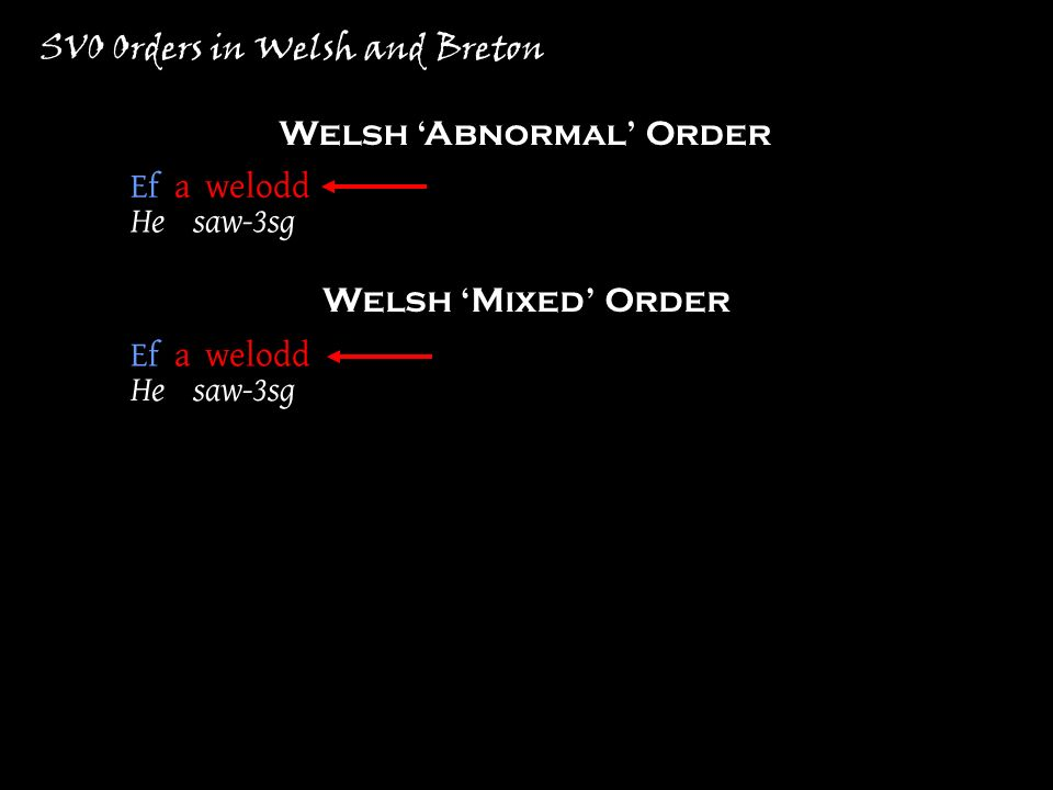 SVO Orders in Welsh and Breton Welsh Abnormal Order Welsh Mixed Order Ef a welodd… He saw-3sg Ef a welodd… He saw-3sg