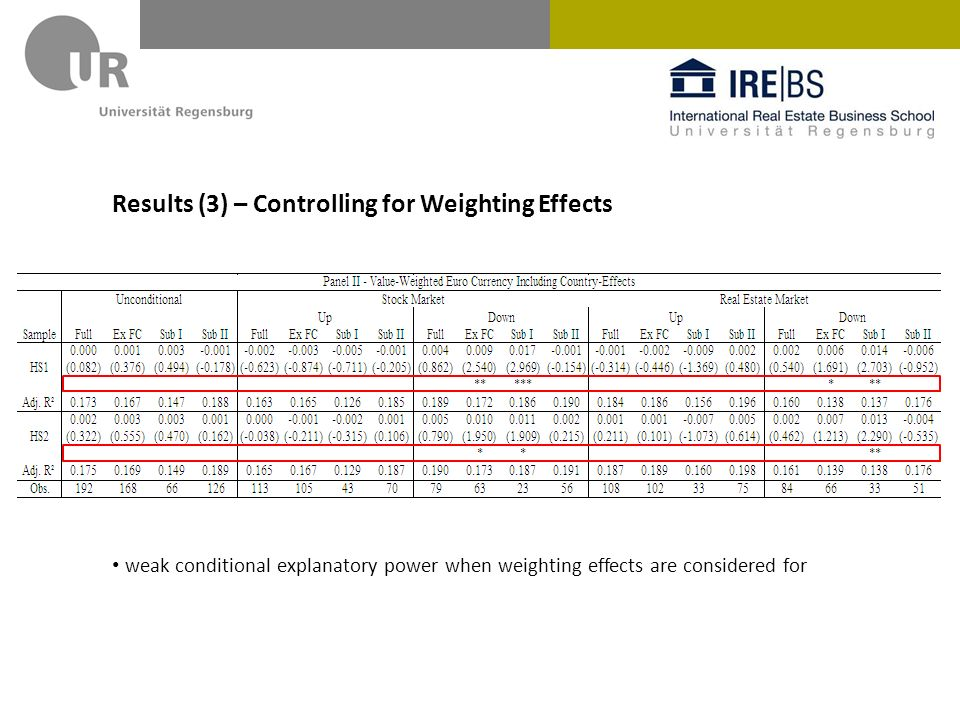 Results (3) – Controlling for Weighting Effects weak conditional explanatory power when weighting effects are considered for