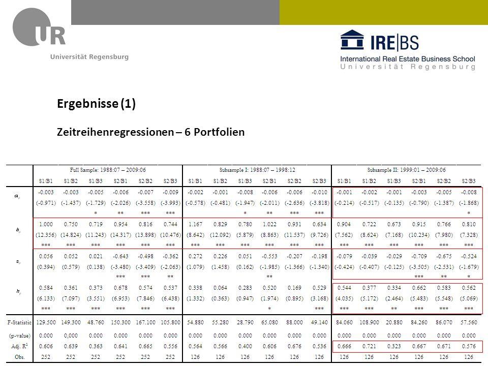 Ergebnisse (1) Zeitreihenregressionen – 6 Portfolien