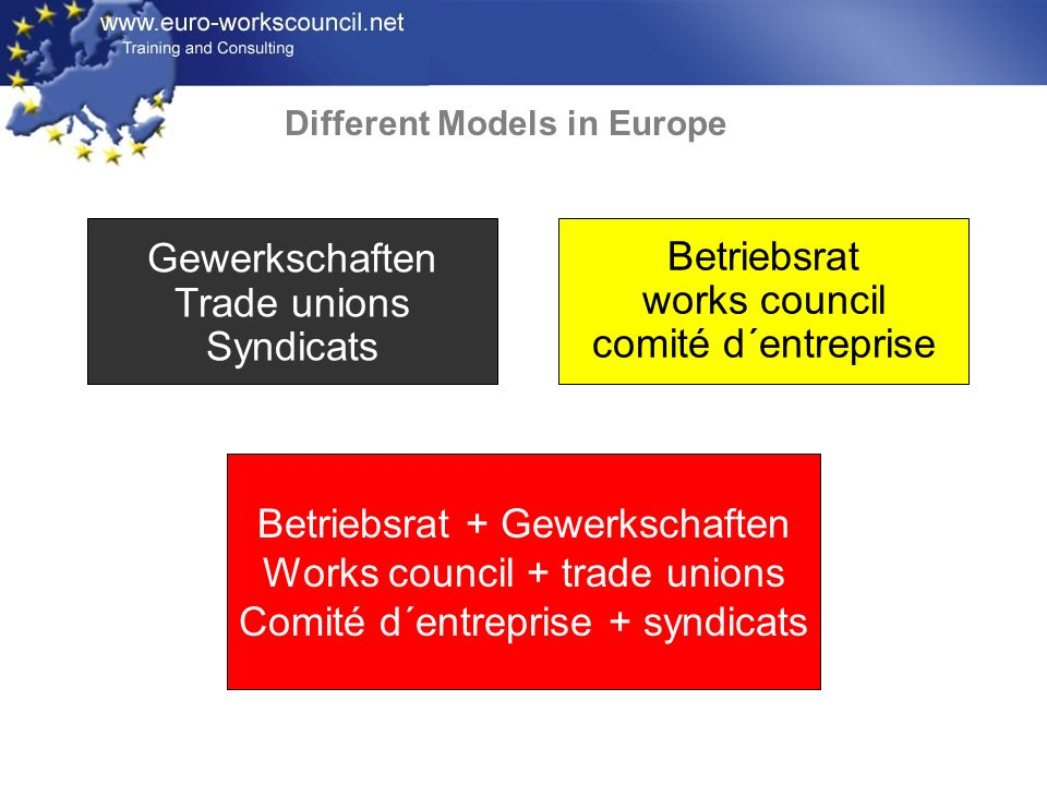 Betriebsrat + Gewerkschaften Works council + trade unions Comité d´entreprise + syndicats Betriebsrat works council comité d´entreprise Gewerkschaften Trade unions Syndicats Different Models in Europe