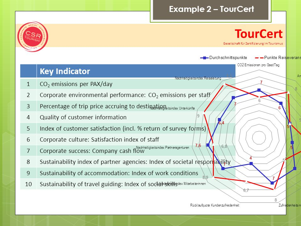 Example 2 – TourCert Key Indicator 1CO 2 emissions per PAX/day 2Corporate environmental performance: CO 2 emissions per staff 3Percentage of trip price accruing to destination 4Quality of customer information 5Index of customer satisfaction (incl.