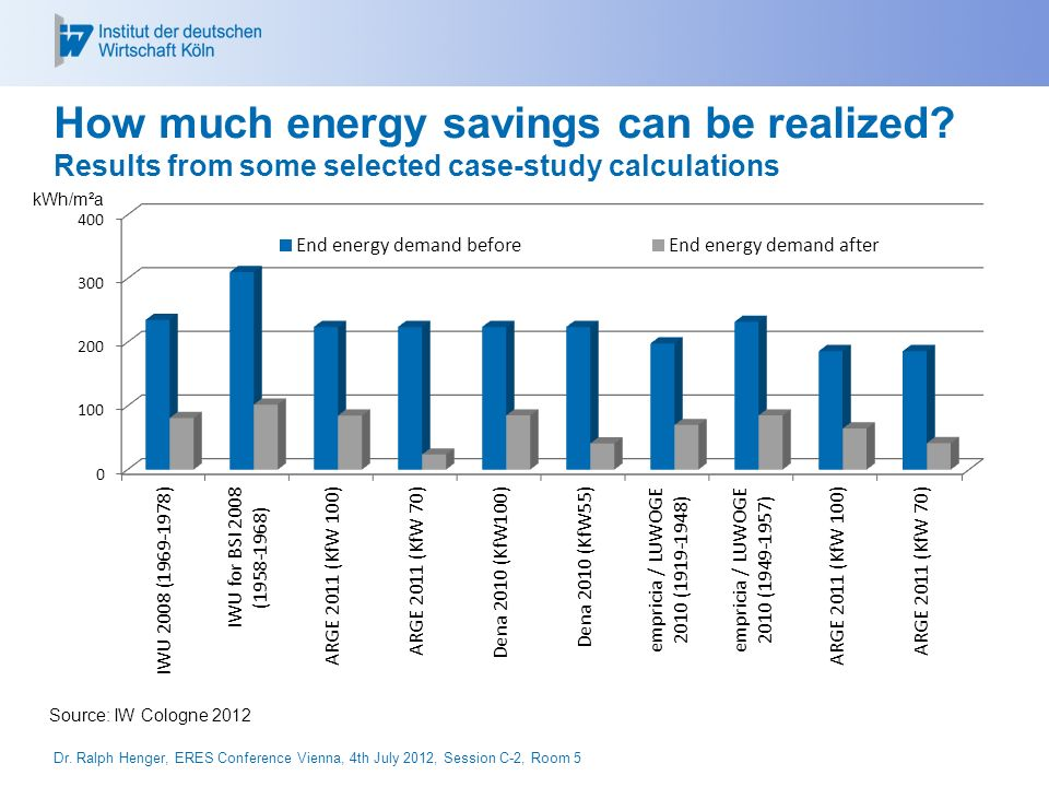 How much energy savings can be realized.