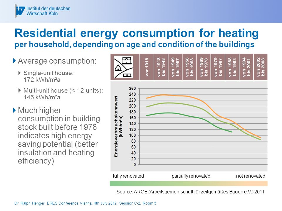 Huge potential for saving energy and CO2 Residential building stock (built until 2001): 34,4 Mio.