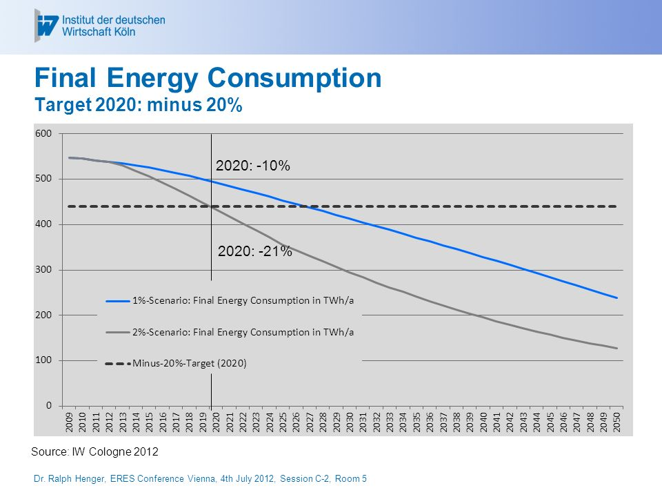 Primary Energy Consumption Target 2050: minus 80% Source: IW Cologne 2012 Dr.