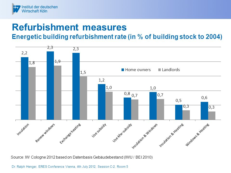 Investments shifting from construction to renovation Investments 2011: 307 Billion into the building sector, thereof 183 Billion into the stock (60%) (German Building Ministry, 2012) Green renovations are becoming more and more popular Investments 2011: 53 Billion (29% of all building stock investments) are energetic refurbishments, thereof 38 Billion into residential buildings (German Building Ministry, 2012) High investments for reaching a nearly-climate-neutral building stock Overall: 838 Billion by 2050 New buildings: 331 Billion by 2050 Maintenance of the building stock: 270 Billion by 2050 Energy efficiency: 237 Billion by 2050 (for comparison: Energy Savings: 361 Billion!) Green Investments are taking place Dr.