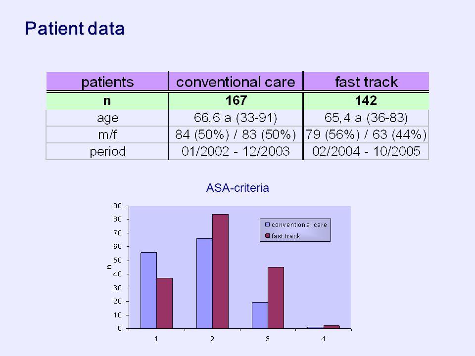 Patient data ASA-criteria