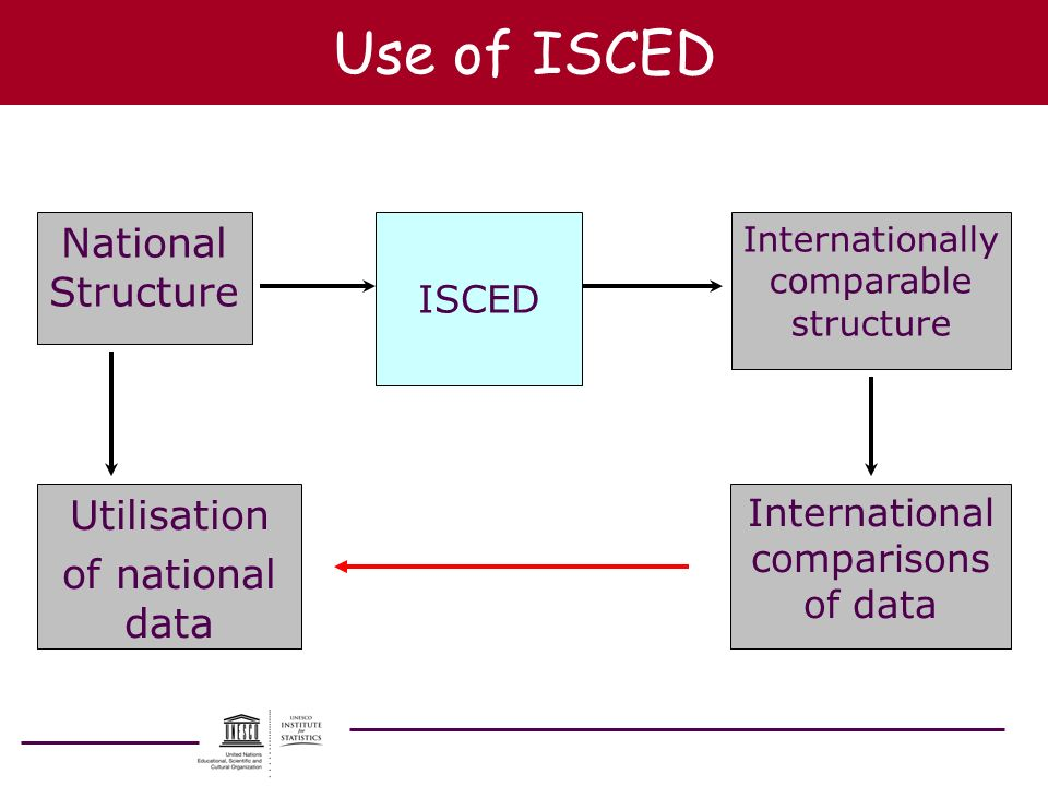 Use of ISCED National Structure ISCED Internationally comparable structure International comparisons of data Utilisation of national data