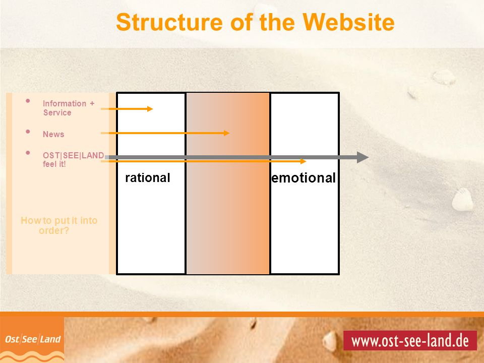 © Copyright 2001 by Information + Service NewsOST|SEE|LAND Feel it! Structure of the Website Information + Service News OST|SEE|LAND feel it! rational