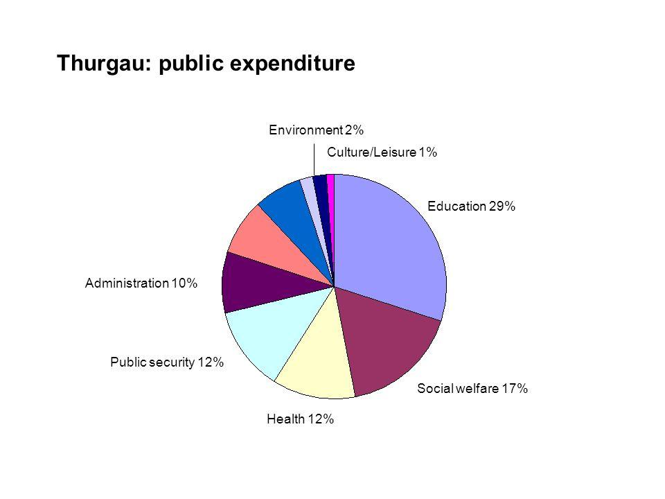 Thurgau: public expenditure Education 29% Social welfare 17% Public security 12% Health 12% Administration 10% Environment 2% Culture/Leisure 1%