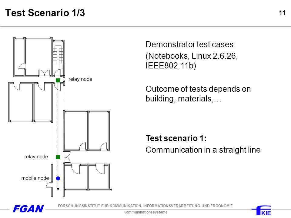 Kommunikationssysteme FORSCHUNGSINSTITUT FÜR KOMMUNIKATION, INFORMATIONSVERARBEITUNG UND ERGONOMIE FGAN 11 Test Scenario 1/3 Demonstrator test cases: (Notebooks, Linux 2.6.26, IEEE802.11b) Outcome of tests depends on building, materials,… Test scenario 1: Communication in a straight line