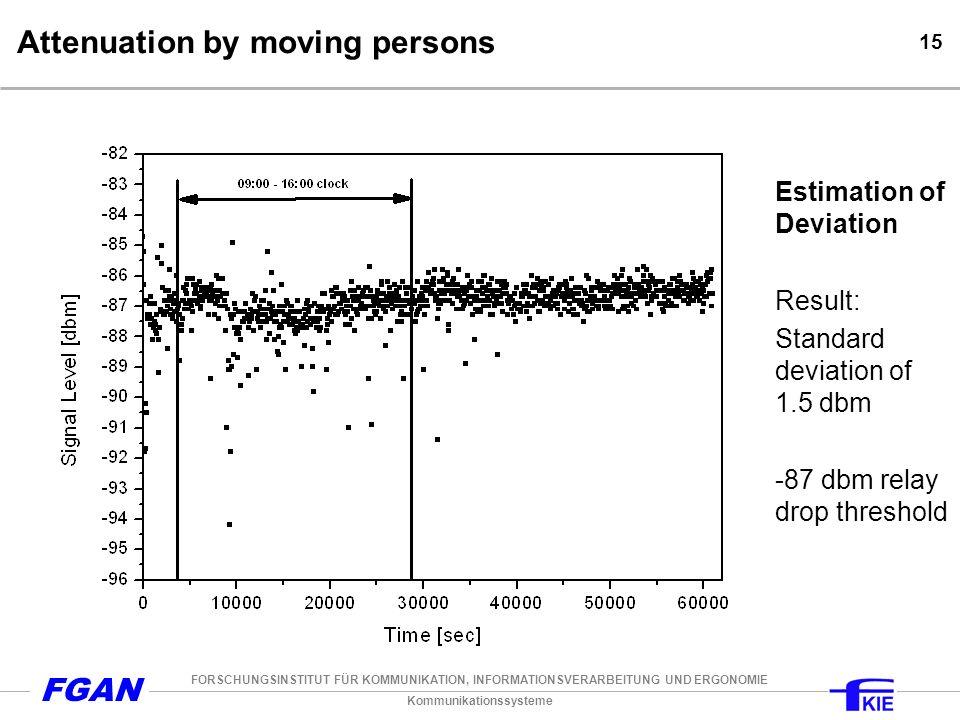 Kommunikationssysteme FORSCHUNGSINSTITUT FÜR KOMMUNIKATION, INFORMATIONSVERARBEITUNG UND ERGONOMIE FGAN 15 Attenuation by moving persons Estimation of Deviation Result: Standard deviation of 1.5 dbm -87 dbm relay drop threshold
