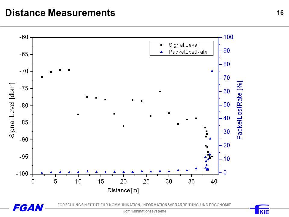 Kommunikationssysteme FORSCHUNGSINSTITUT FÜR KOMMUNIKATION, INFORMATIONSVERARBEITUNG UND ERGONOMIE FGAN 16 Distance Measurements Distance [m]