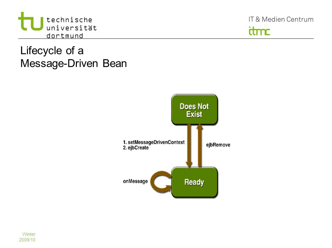 technische universität dortmund 15 Winter 2009/10 Lifecycle of a Message-Driven Bean