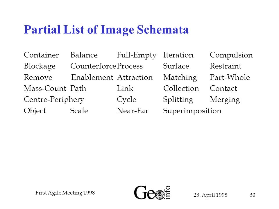 23. April 1998 First Agile Meeting 1998 30 Partial List of Image Schemata Container BalanceFull-EmptyIterationCompulsion BlockageCounterforceProcessSu
