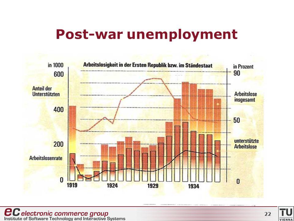 Post-war unemployment 22