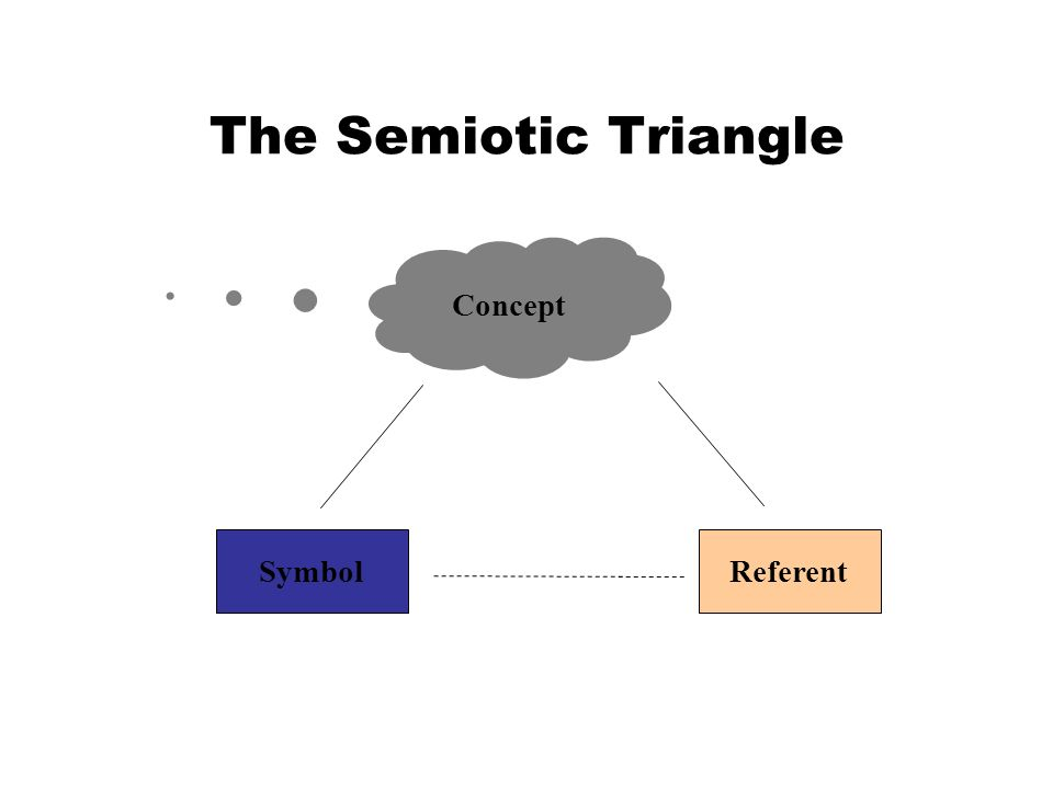 ReferentSymbol Concept The Semiotic Triangle