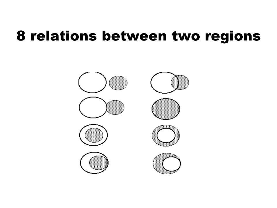 8 relations between two regions