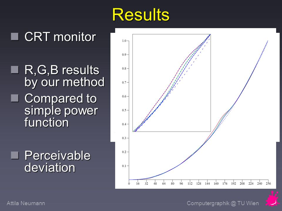 Attila NeumannComputergraphik @ TU Wien Results CRT monitor CRT monitor R,G,B results by our method R,G,B results by our method Compared to simple power function Compared to simple power function Perceivable deviation Perceivable deviation Derivative can deviate upto 0.4-0.6 !