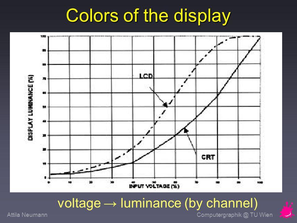 Attila NeumannComputergraphik @ TU Wien Tone Reproduction Curve byte luminance (by channel)