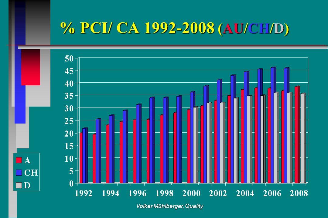 Volker Mühlberger, Quality % PCI/ CA 1992-2008 (AU/CH/D)