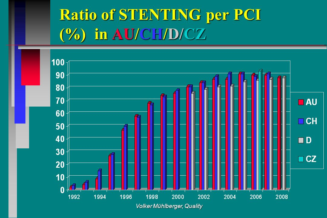 Volker Mühlberger, Quality Ratio of STENTING per PCI (%) in AU/CH/D/CZ