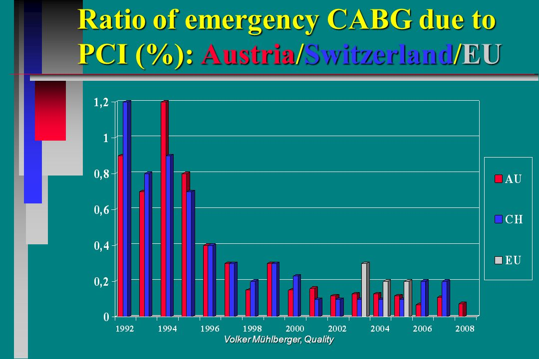 Volker Mühlberger, Quality Ratio of emergency CABG due to PCI (%): Austria/Switzerland/EU