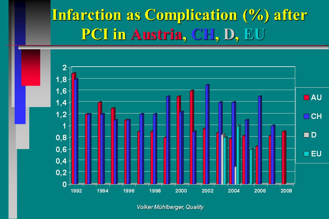 Volker Mühlberger, Quality Infarction as Complication (%) after PCI in Austria, CH, D, EU