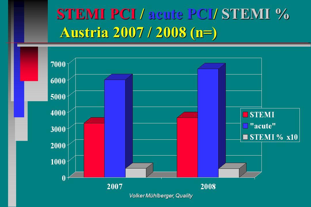 Volker Mühlberger, Quality STEMI PCI / acute PCI/ STEMI % Austria 2007 / 2008 (n=)