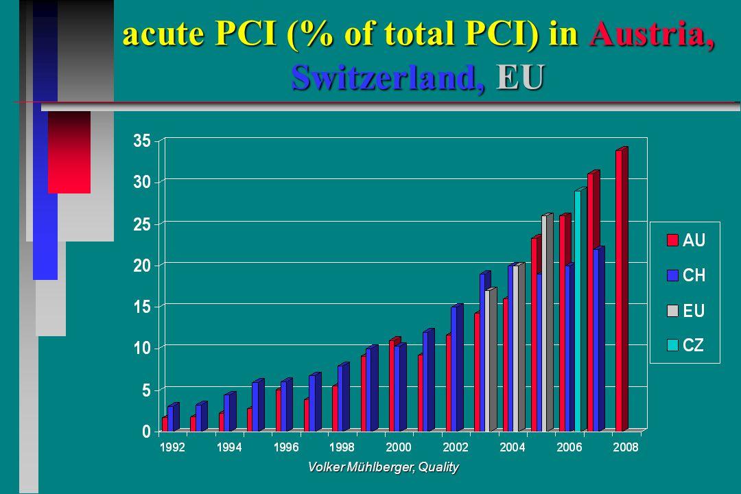 Volker Mühlberger, Quality acute PCI (% of total PCI) in Austria, Switzerland, EU