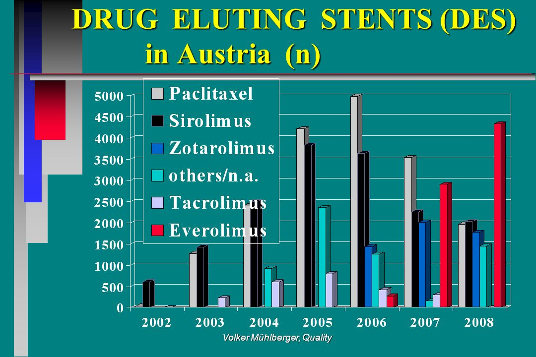 Volker Mühlberger, Quality DRUG ELUTING STENTS (DES) in Austria (n) DRUG ELUTING STENTS (DES) in Austria (n)