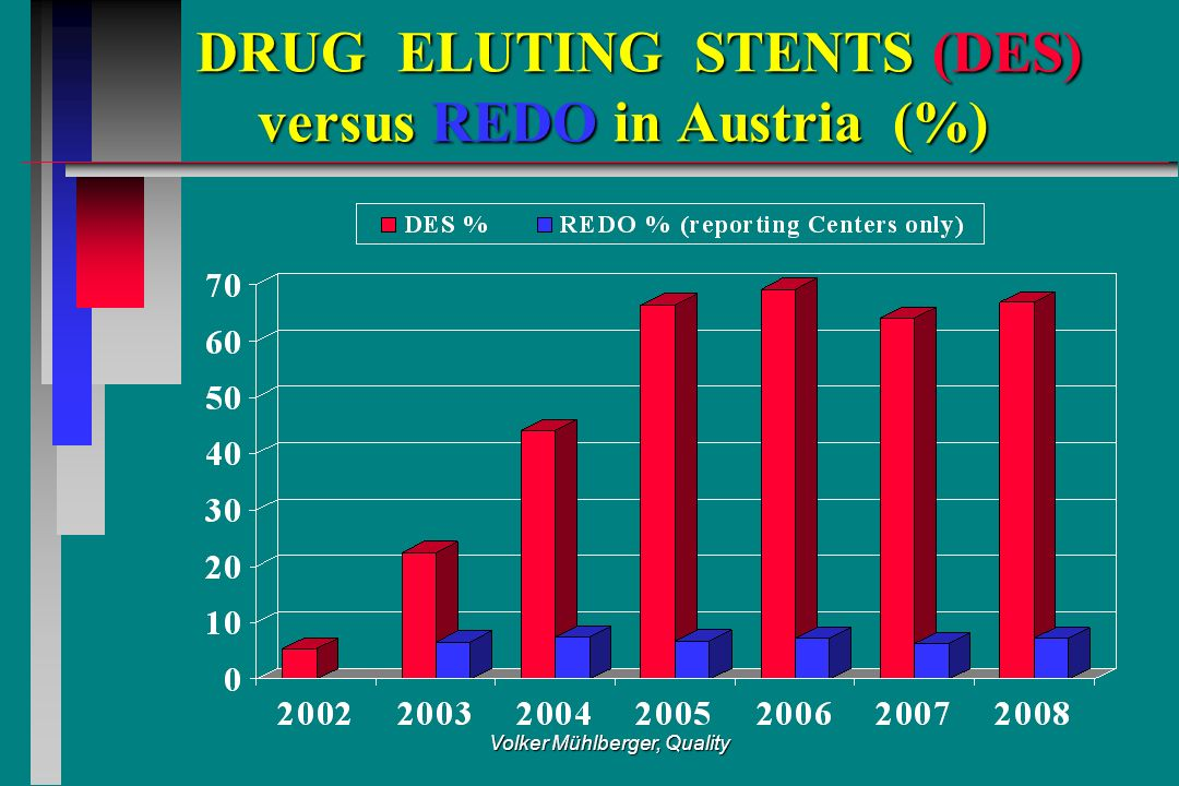 Volker Mühlberger, Quality DRUG ELUTING STENTS (DES) versus REDO in Austria (%) DRUG ELUTING STENTS (DES) versus REDO in Austria (%)