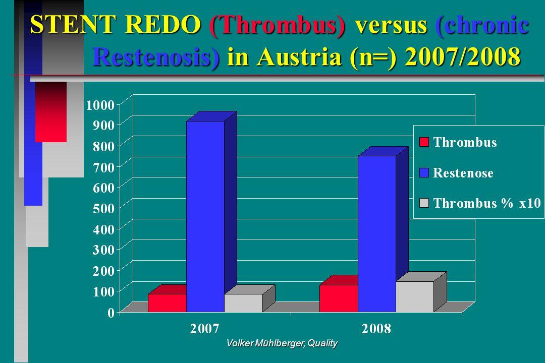 Volker Mühlberger, Quality STENT REDO (Thrombus) versus (chronic Restenosis) in Austria (n=) 2007/2008